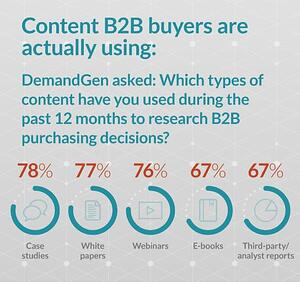 content b2b buyers use stat