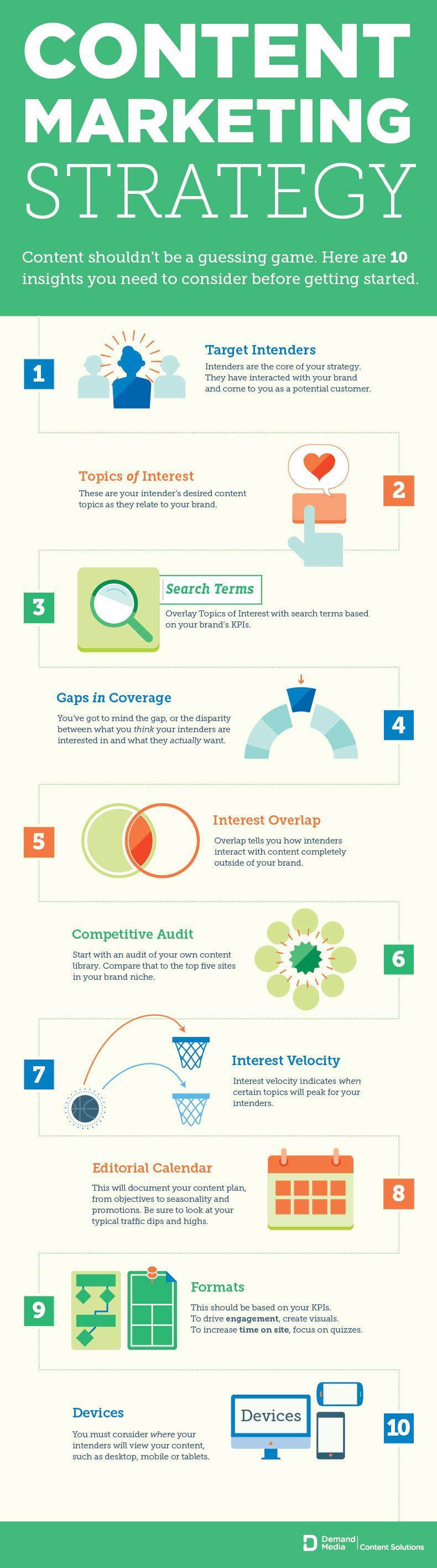 contentmarketingstrategy