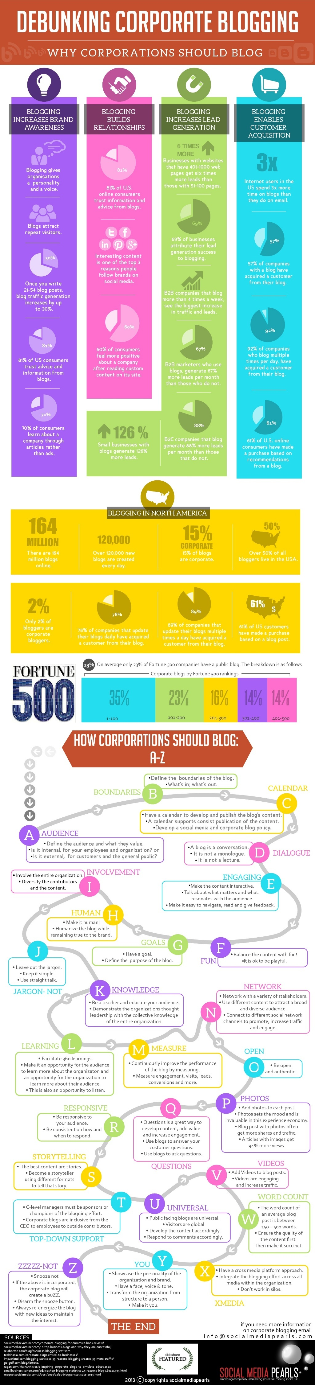 debunking-corporate-blogging-1-1024