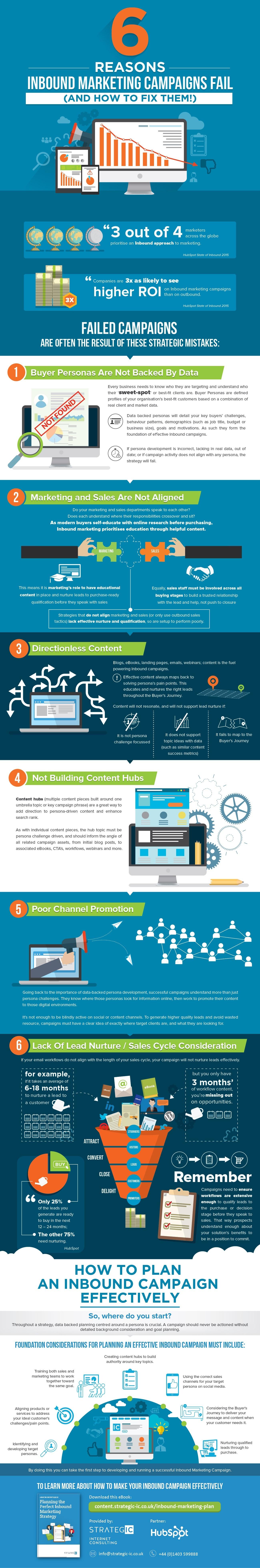 infographic-inbound-marketing-mistakes