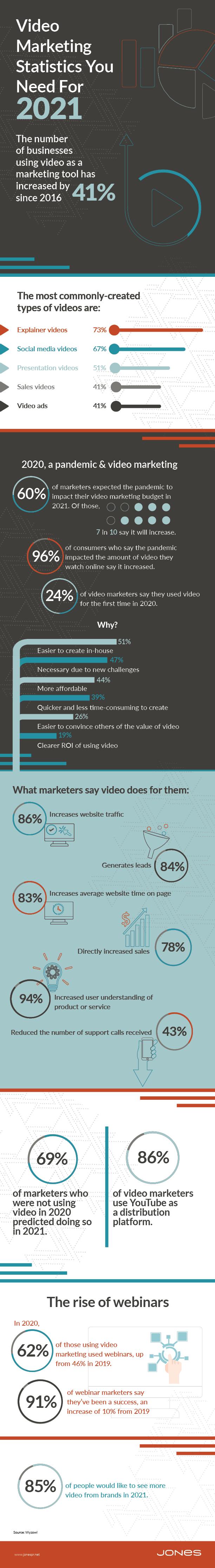 jones-infographic-2021-video-marketing-stat