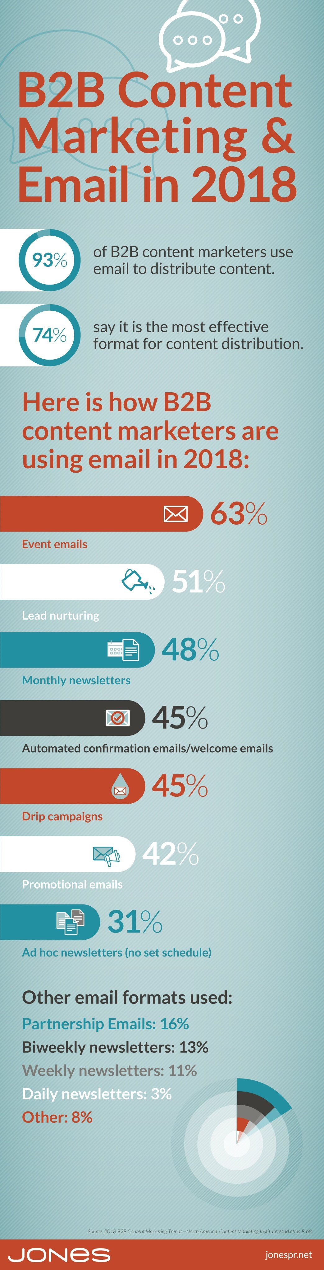 jones-infographic-B2B-content-email