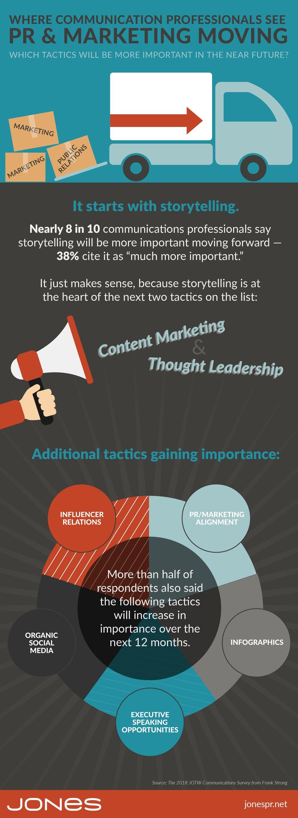jones-infographic-PR-communications-trends-tactics-01