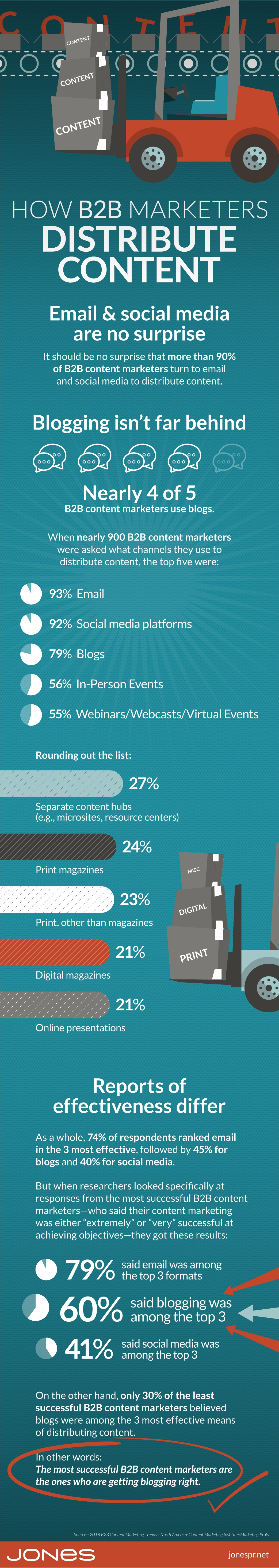 jones-infographic-b2b-content-distribution