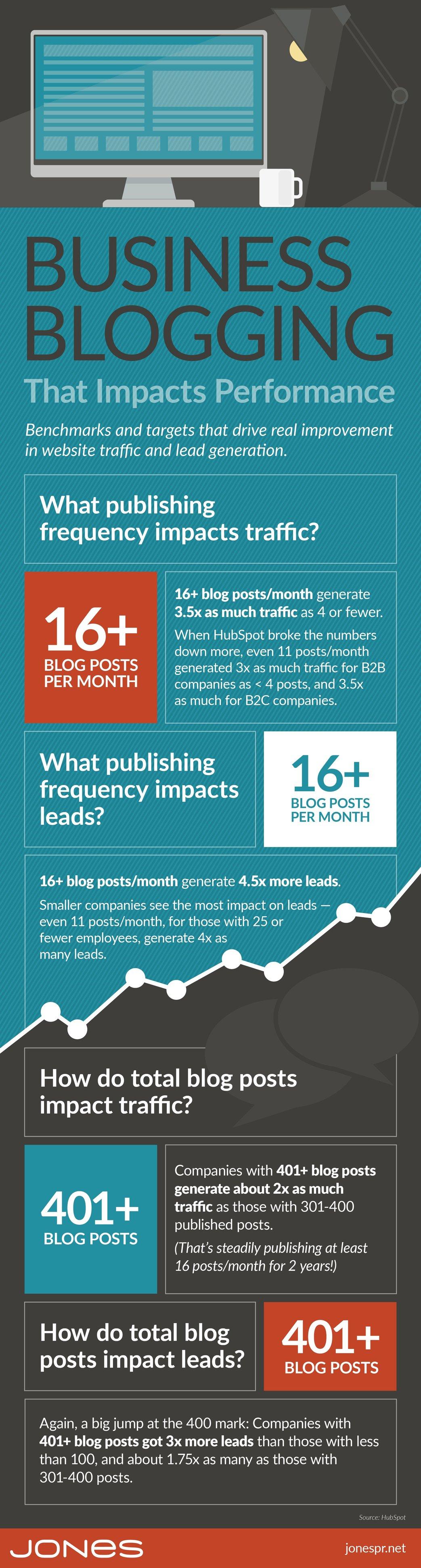 jones-infographic-business-blog-benchmarks-v2