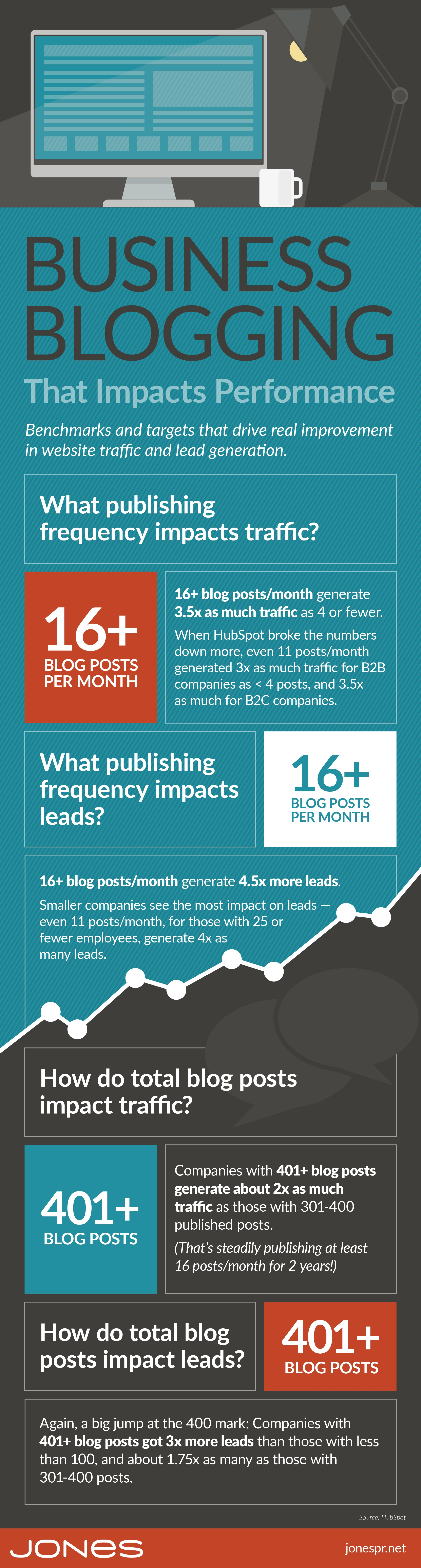 jones-infographic-business-blog-benchmarks-v2