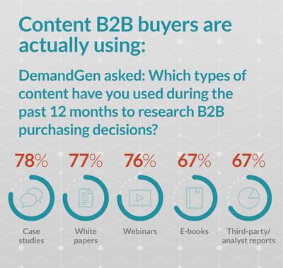 jones-infographic-content-b2b-buyers-want copy