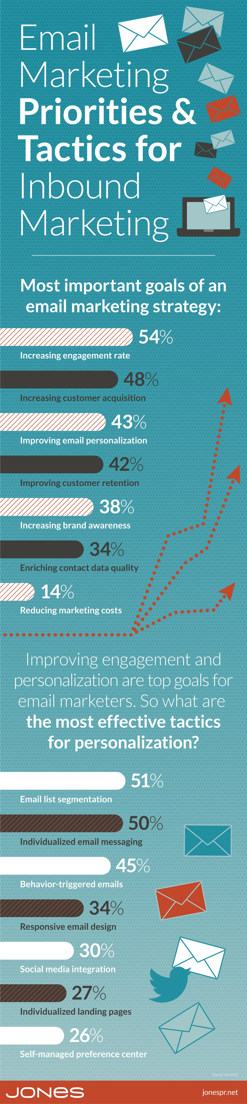 jones-infographic-email-marketing-priorities-inbound