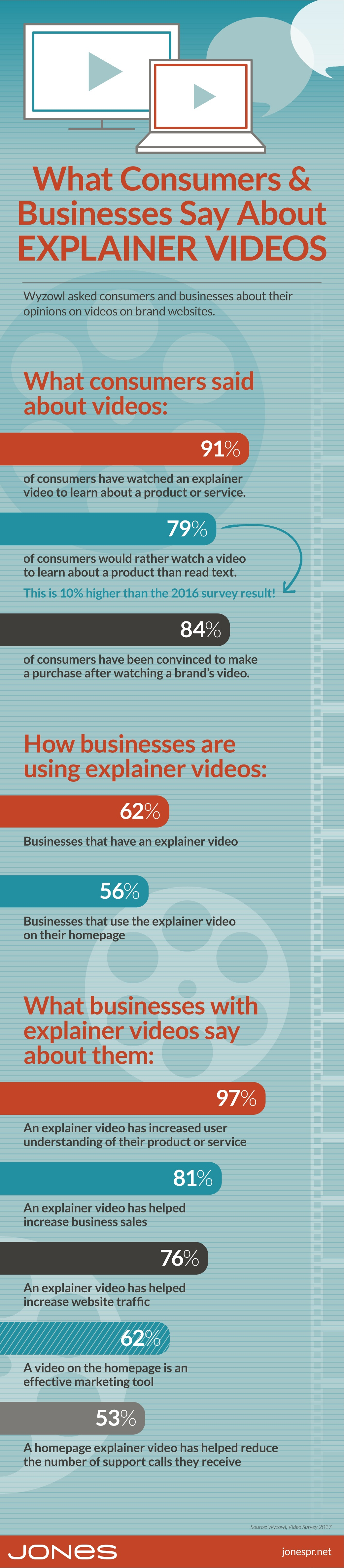 video marketing infographic explainer video