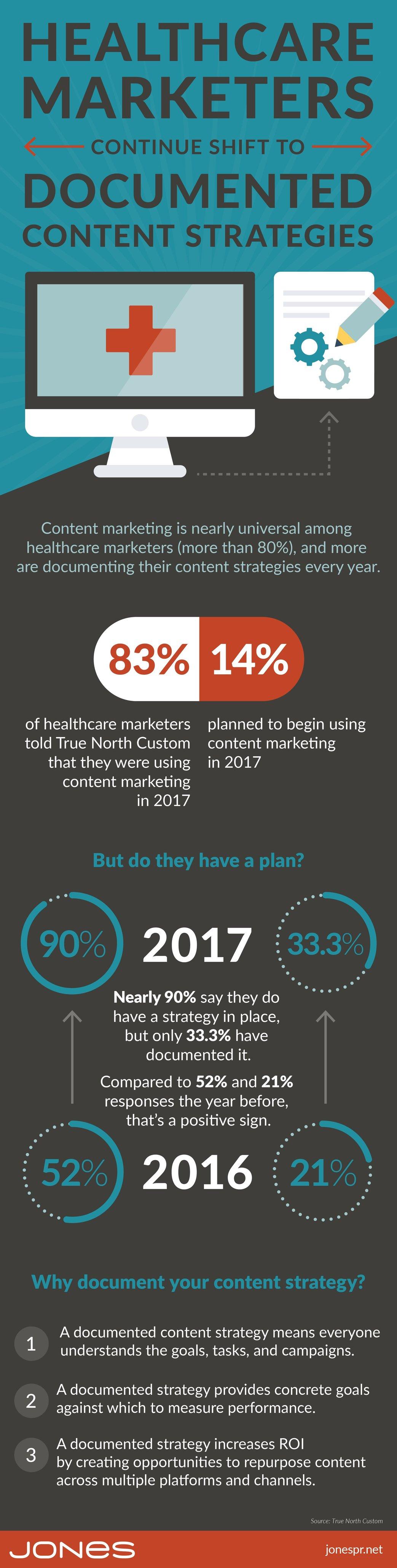 jones-infographic-healthcare-content-marketing-changes-v2