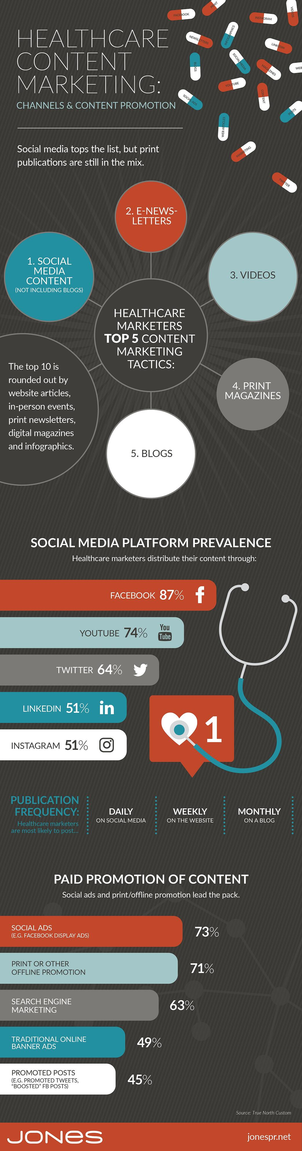 jones-infographic-healthcare-marketing-channels-promotion-v2