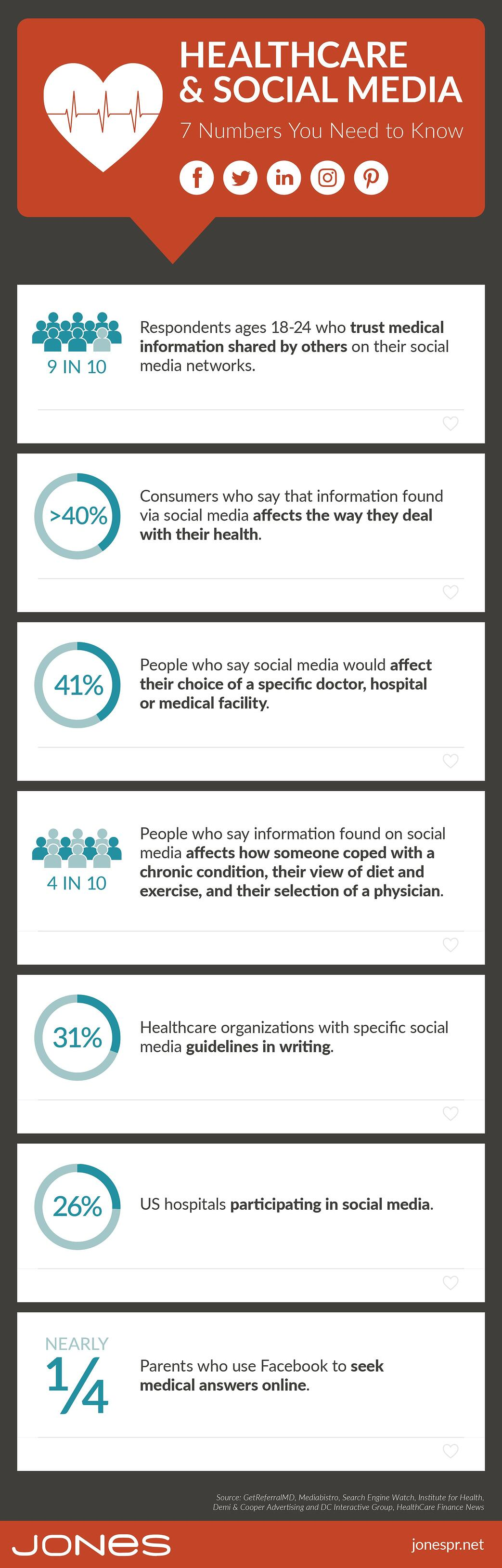 jones-infographic-healthcare-social-media-stats-3