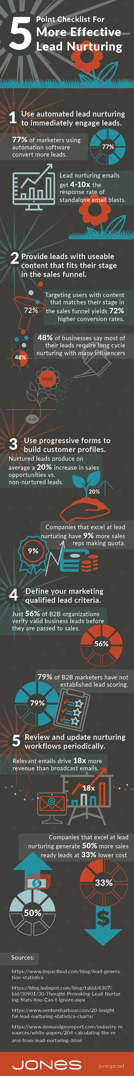 jones-infographic-lead-nurturing-checklist