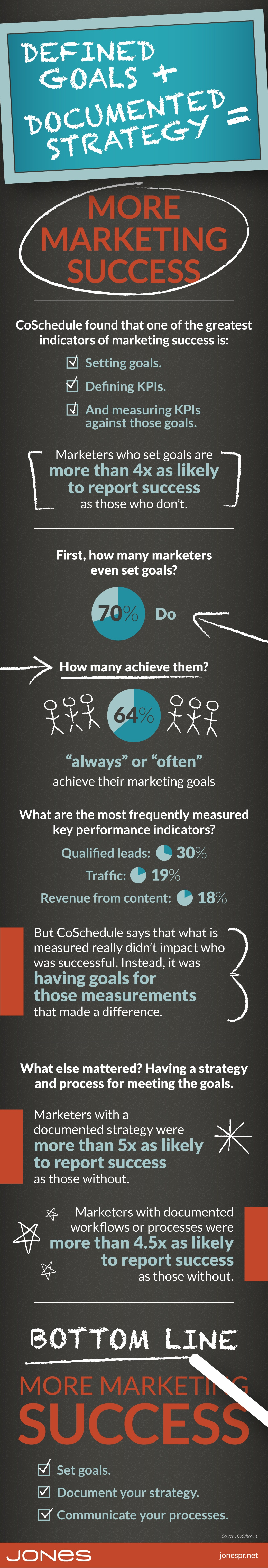 jones-infographic-marketing-goals-success