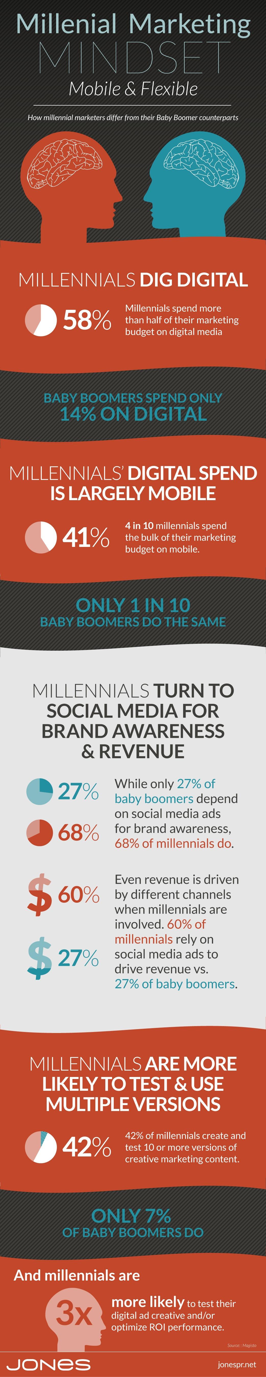 jones-infographic-millennial-marketing-mindset