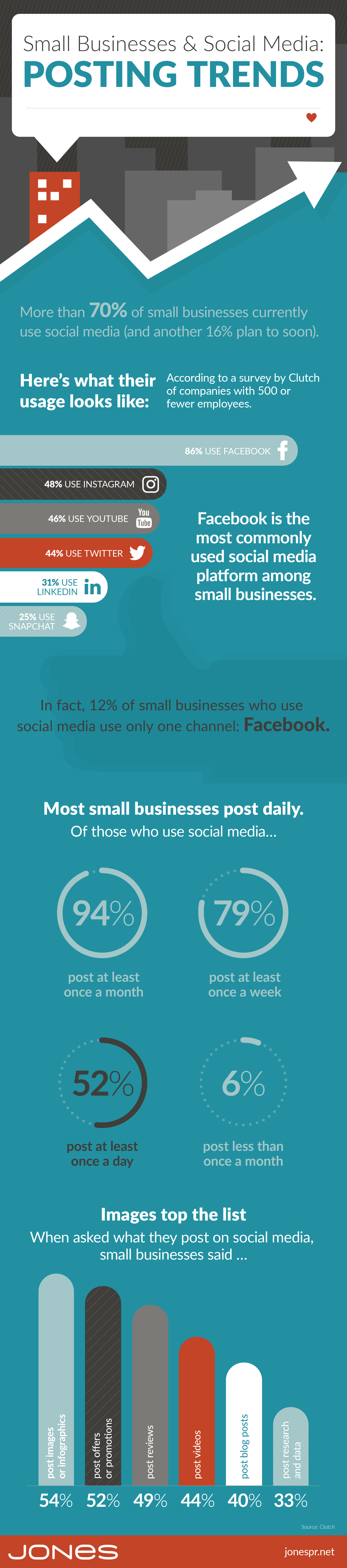 jones-infographic-small-biz-social-media-posting-trends-v2-01 copy