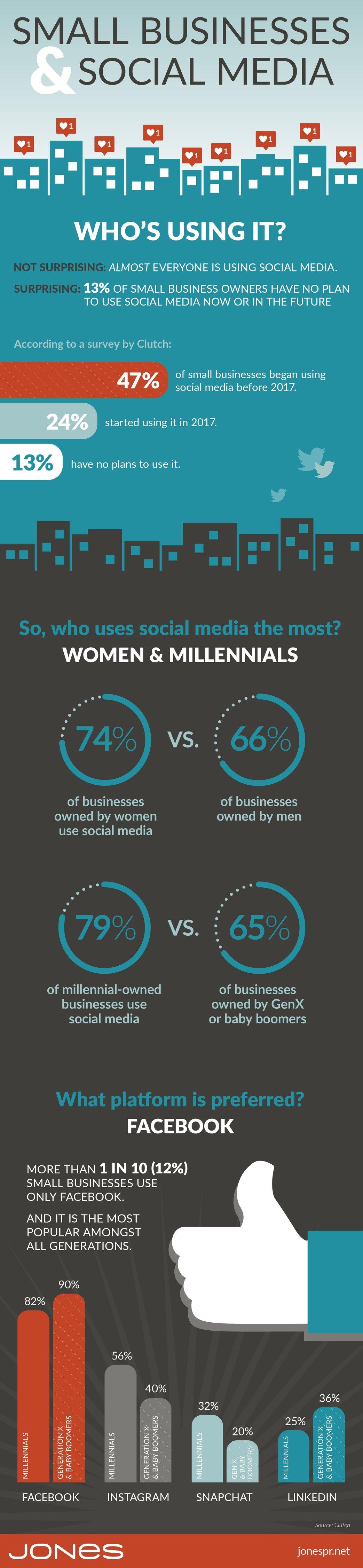jones-infographic-small-biz-who-uses-social-media-01-1