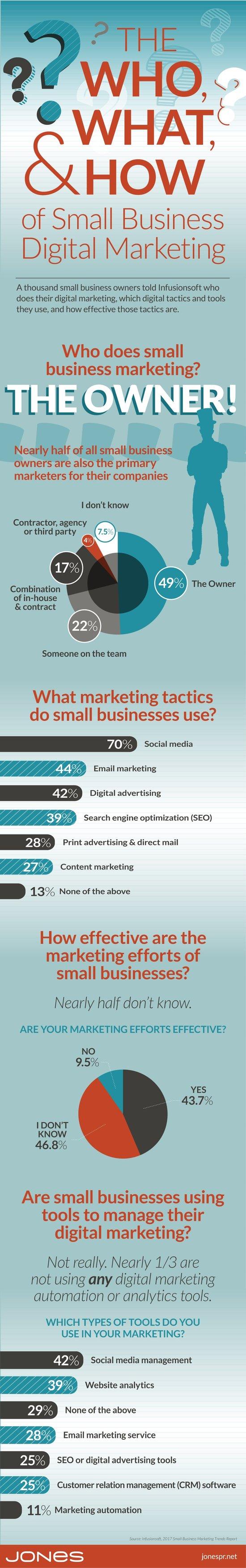 jones-infographic-status-small-business-marketing.jpg