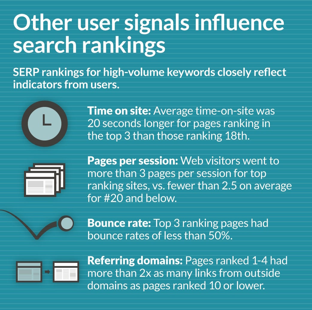 jones-infographic-top-SERP-influences-cropped