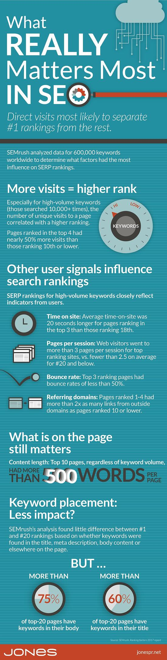 jones-infographic-top-SERP-influences.jpg