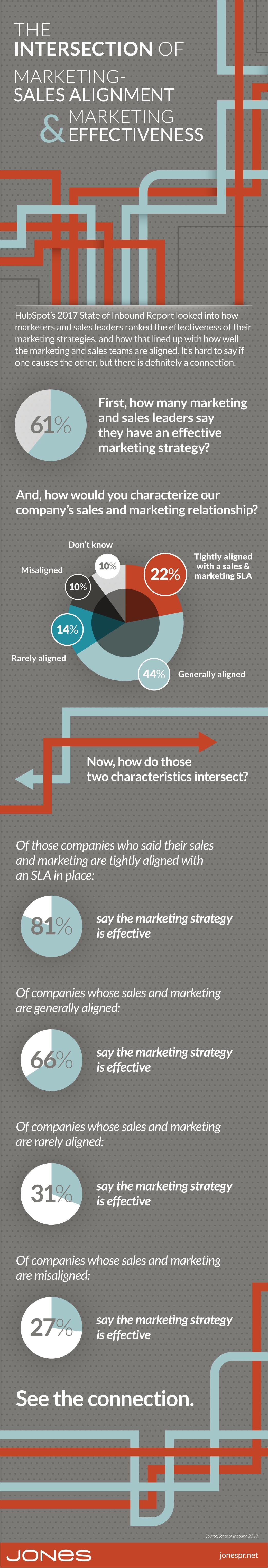 jones-marketing-effectiveness-alignment.jpg