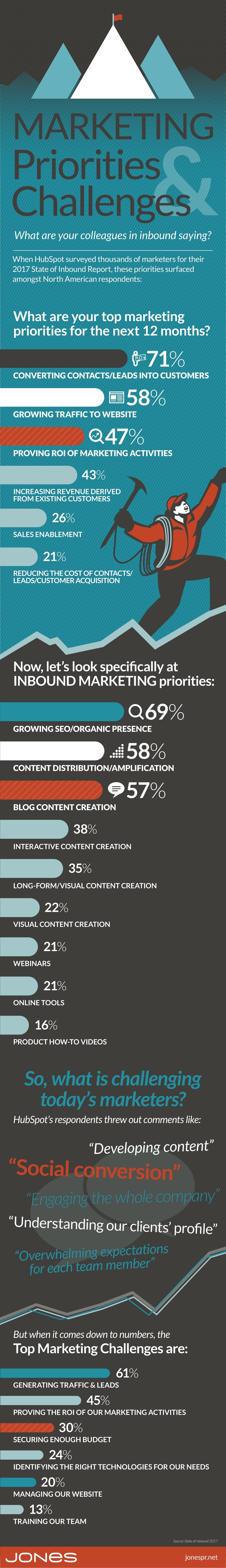 jones-marketing-priorities-challenges-2017.jpg