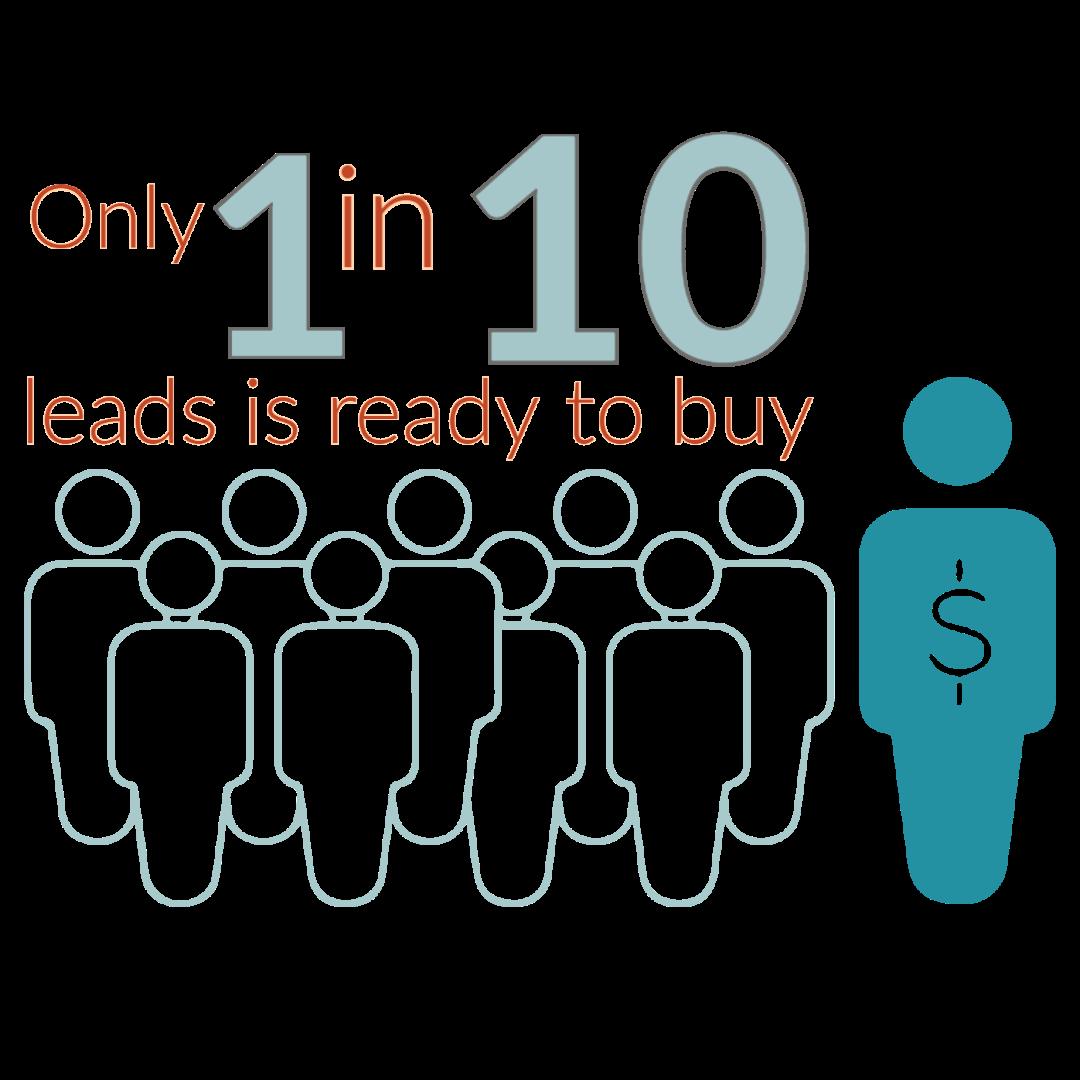jones_blog_image_1in10_leads_convert