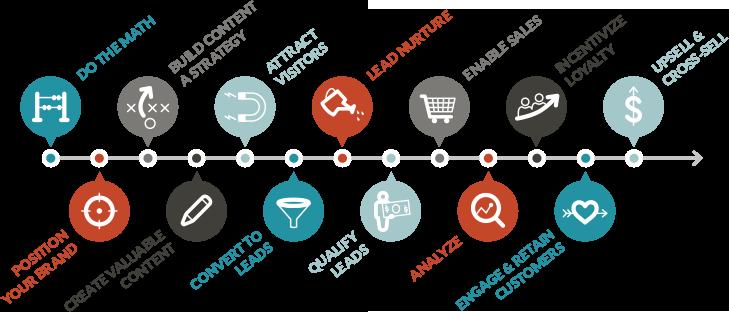 JONES 13‐point methodology aligns marketing efforts