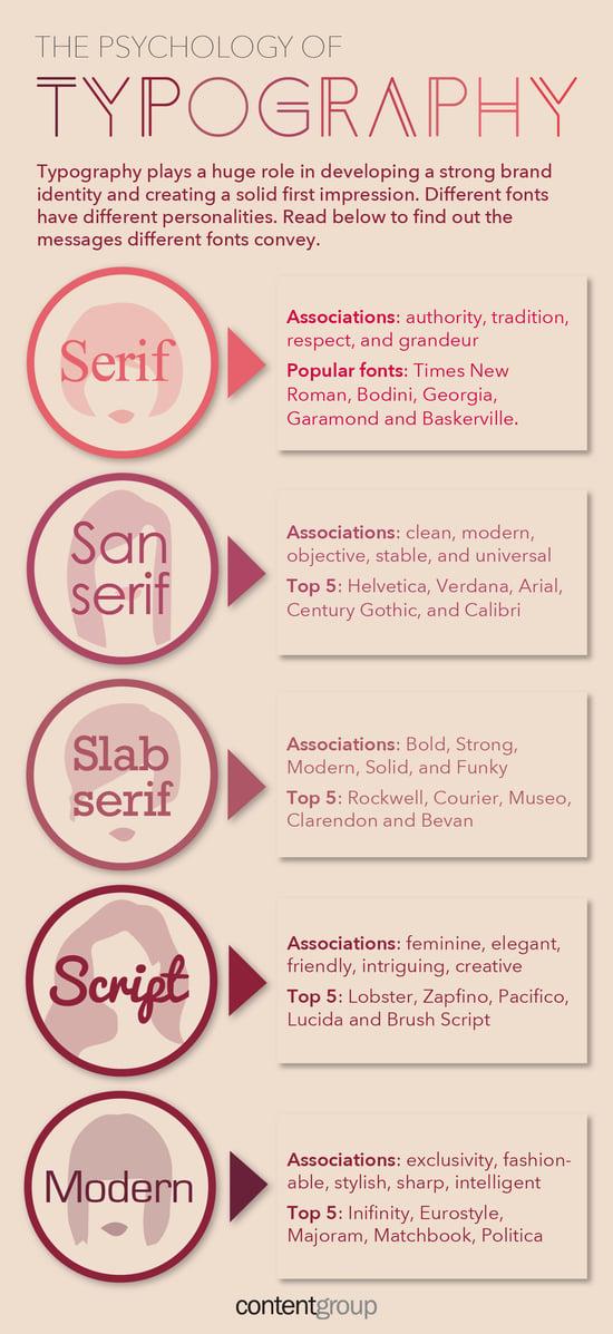 Branding Infographic choosing fonts