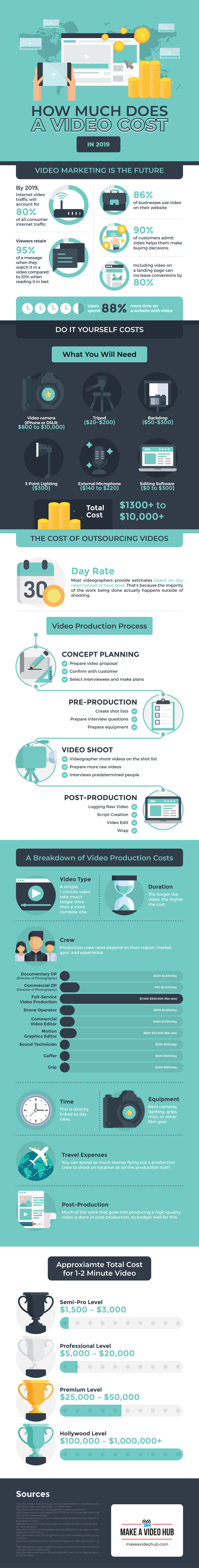video-production-costs